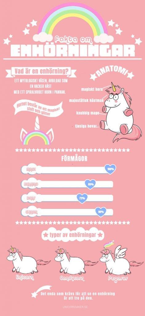 Infografik fakta om enhörningar, enhörning